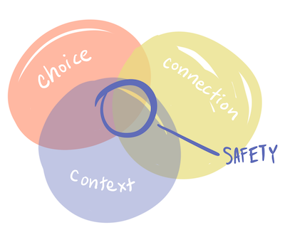 Venn diagram of choice, connection, context wtih safety in the center