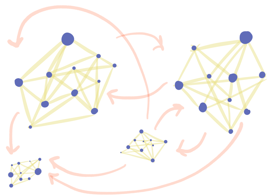 Clusters of interconnected nodes