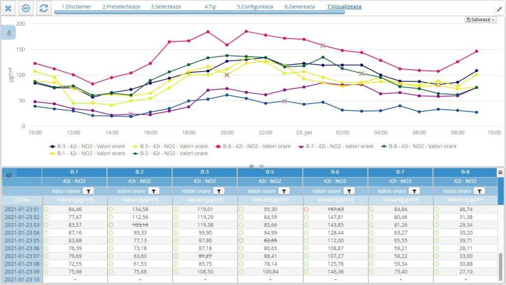 grafic poluarea aerului in bucuresti