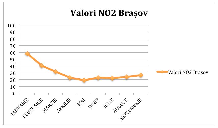grafic valori poluarea aerului in Brasov