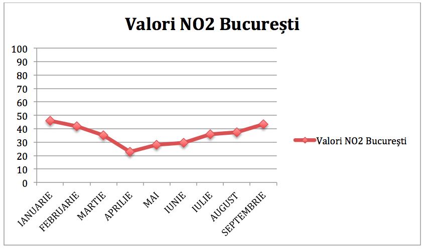 grafic valori poluarea aerului in bucuresti