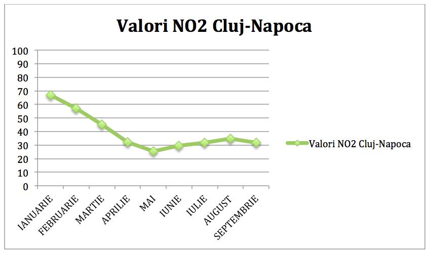 grafic valori poluarea aerului in Cluj-Napoca