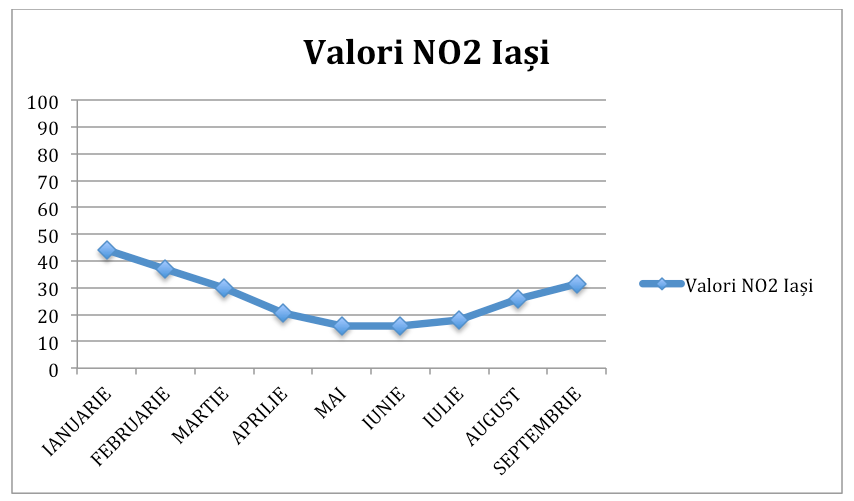 grafic valori poluarea aerului in iasi