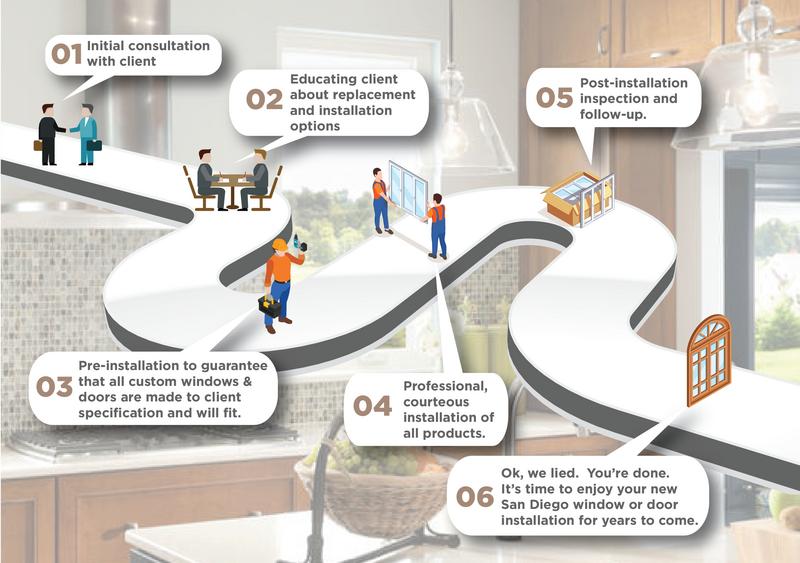 US Window & Door service process