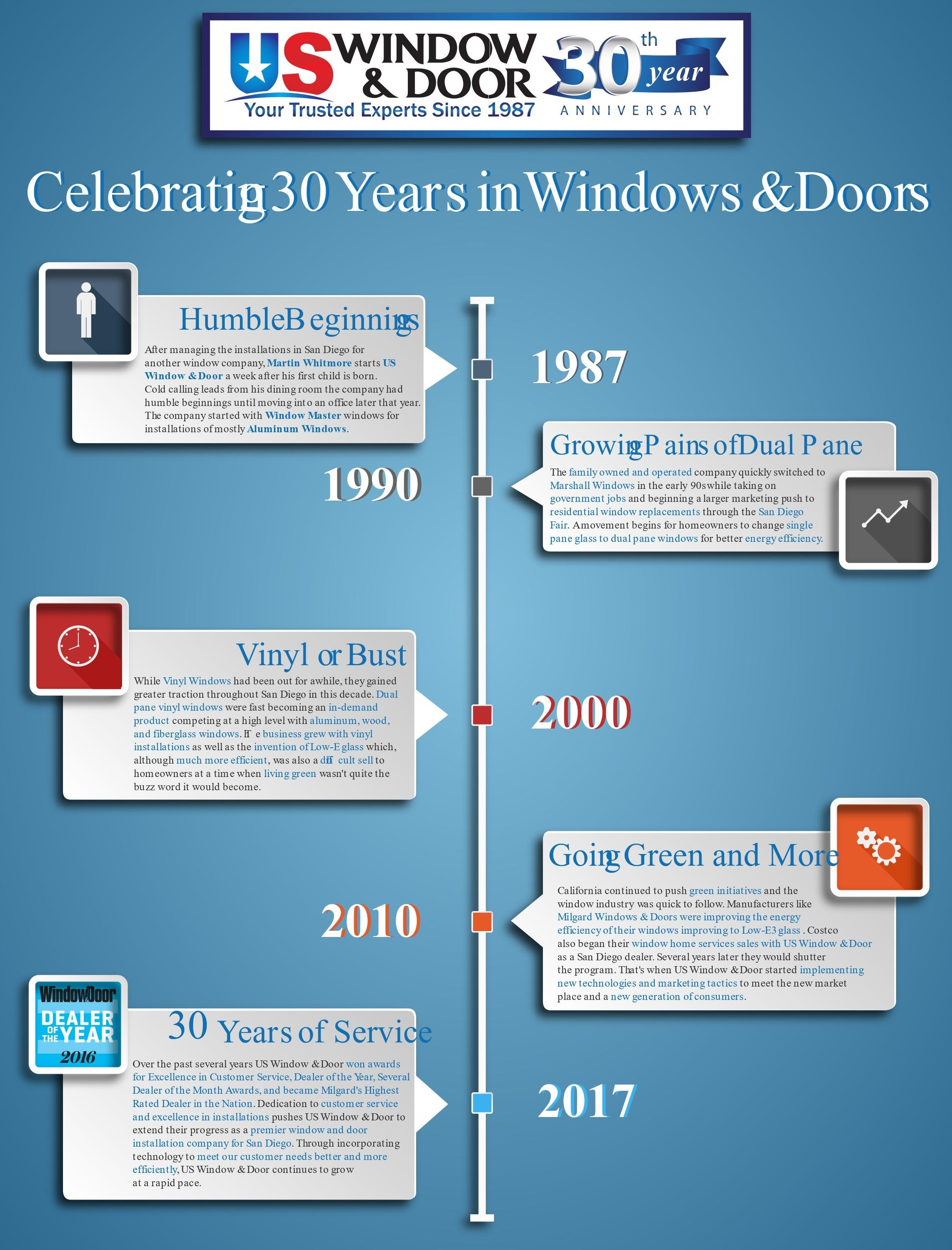 30 Years of Five Star Window Installations San Diego