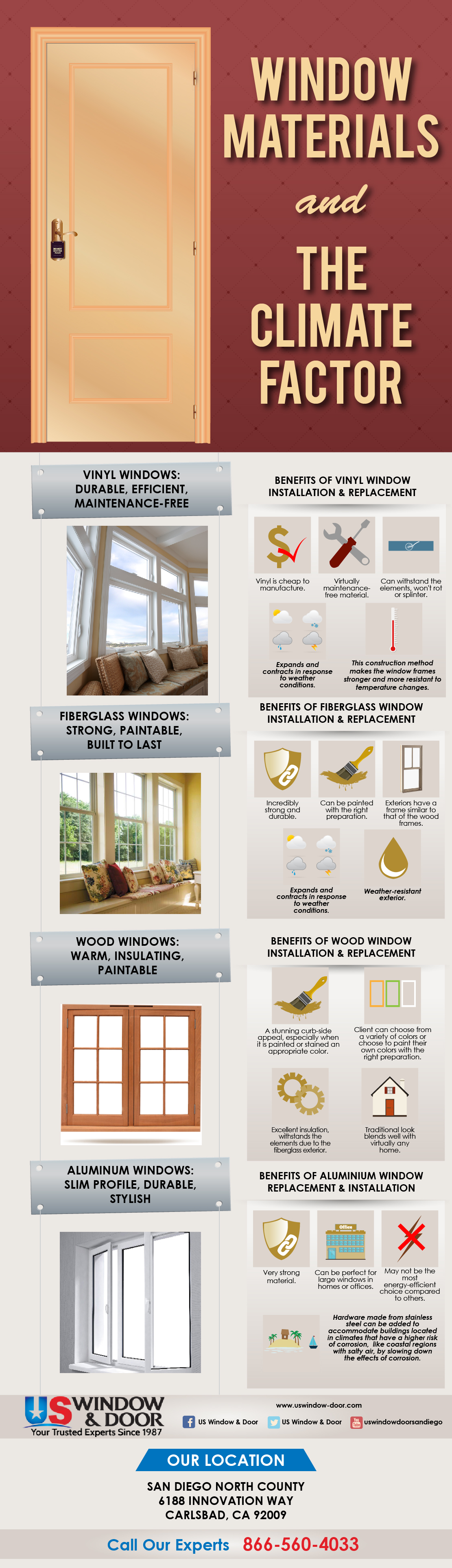 Window Materials and the Climate Factor