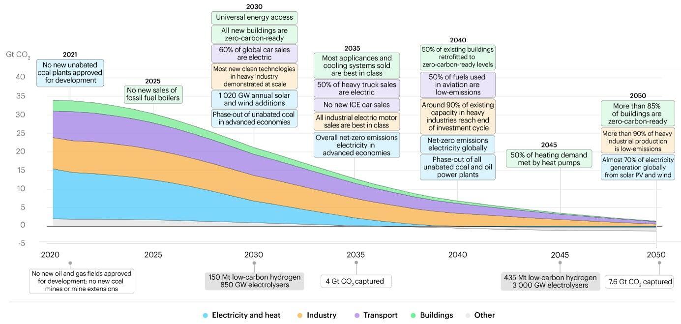 A visual representation of a pathway to net zero