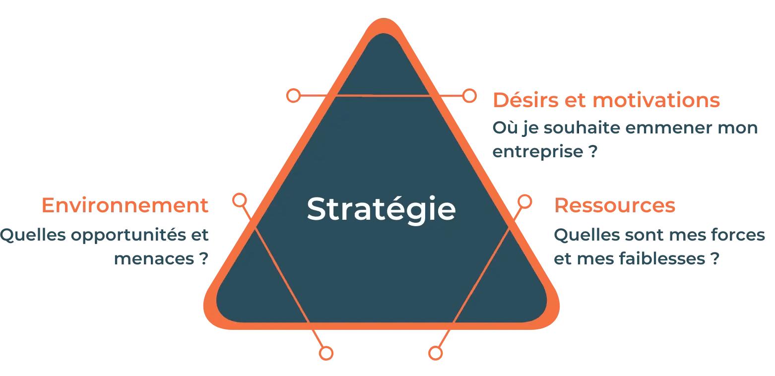 stratégie marketing commerciale