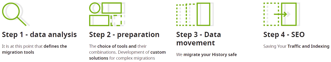 How to migrate site from magento to shopify