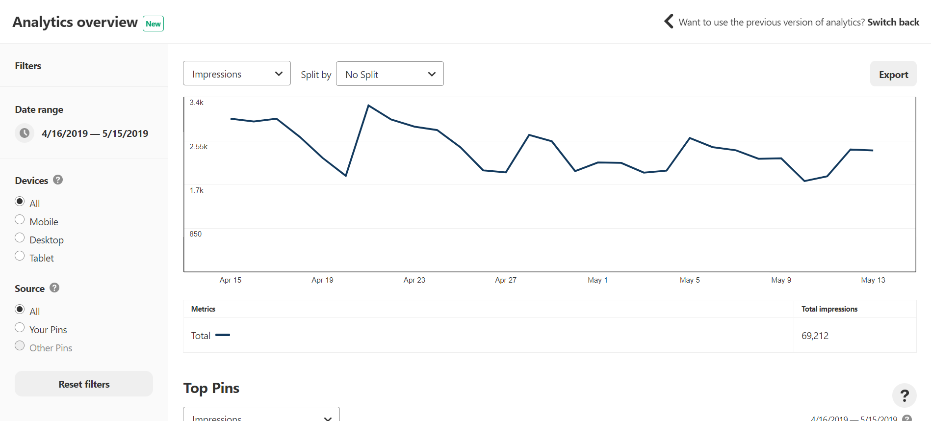 What does Pinterest analytics look like