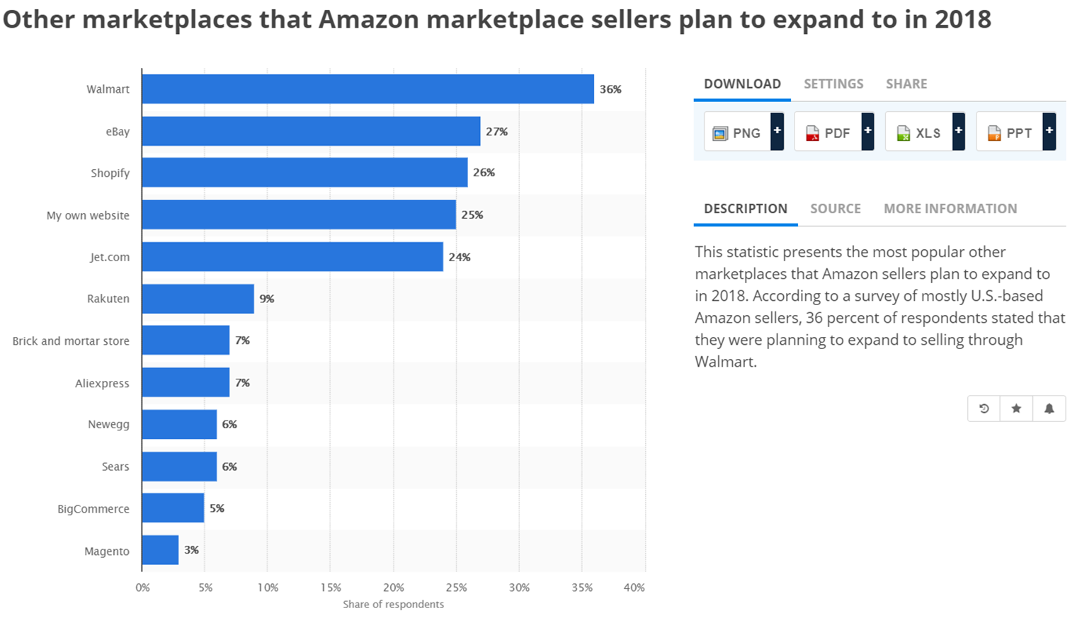 Other marketplaces that Amazon marketplace sellers plan to expand to in 2018