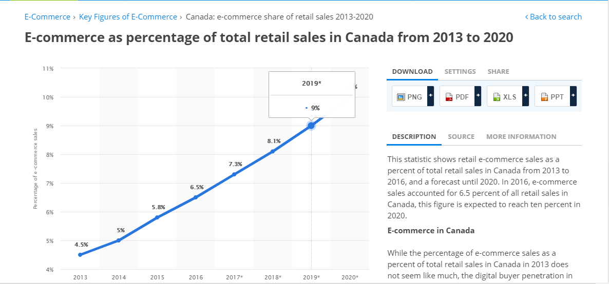 eCommerce as percentage of total retail sales in Canada from 2013 to 2020