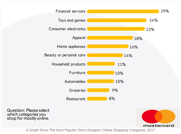 which product categories are a trend by research MasterCard