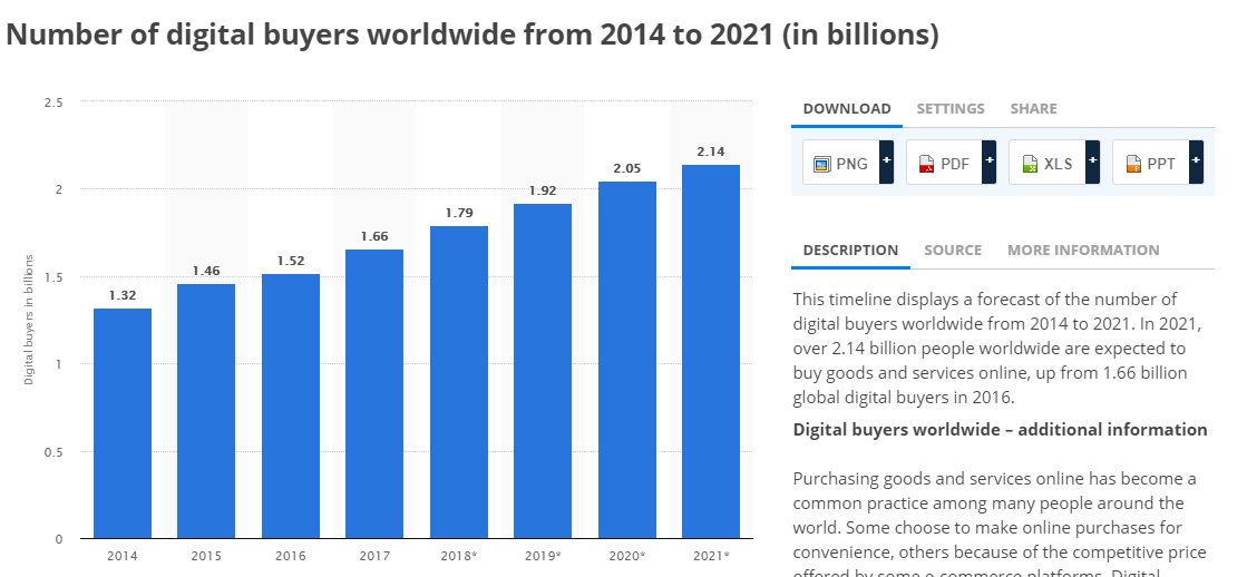 statistic of the number of digital buyers worldwide from 2014 to 2021