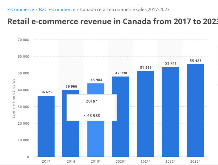 Retail eCommerce revenue in Canada from 2017 to 2023