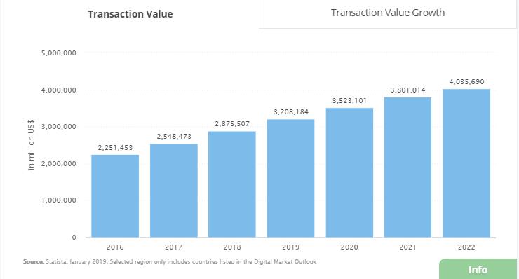 CAGR 2019-2022 of global online retail sales