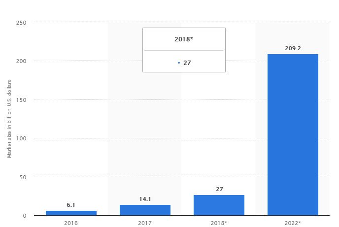 statistic of grows the augmented and virtual reality market from 2016 to 2022