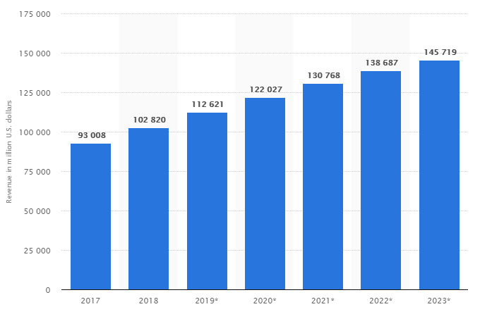 statistic of sales revenue in Clothes / Footwear segment from 2017 to 2023