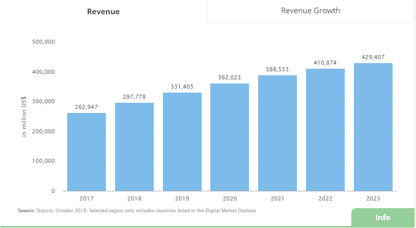 statistic of sales revenue in Appliances / Consumer electronics segment from 2017 to 2023