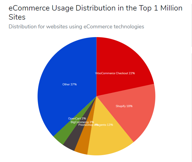 eCommerce usage distribution in the Top 1 million sites