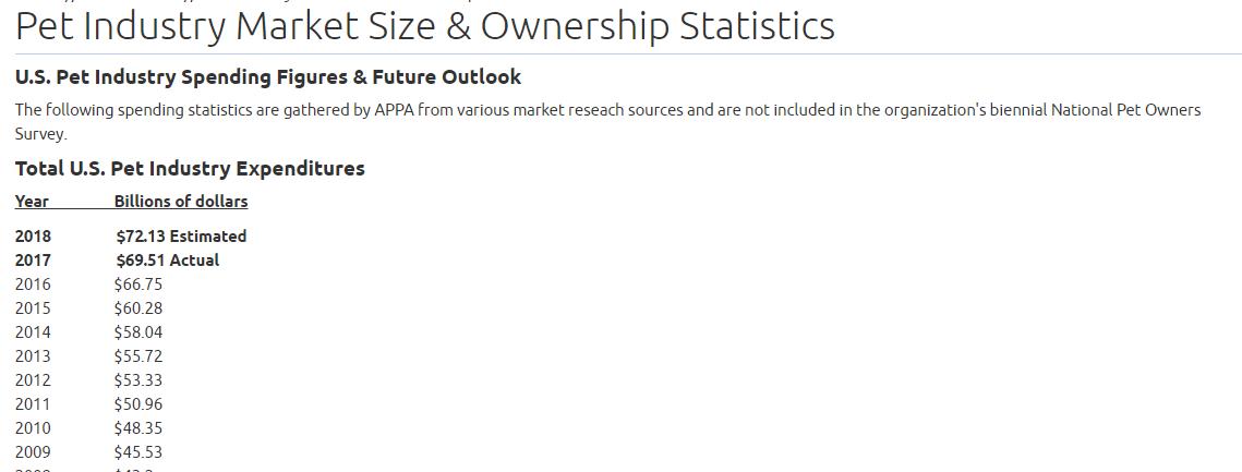 pet industry market size & ownership statistics