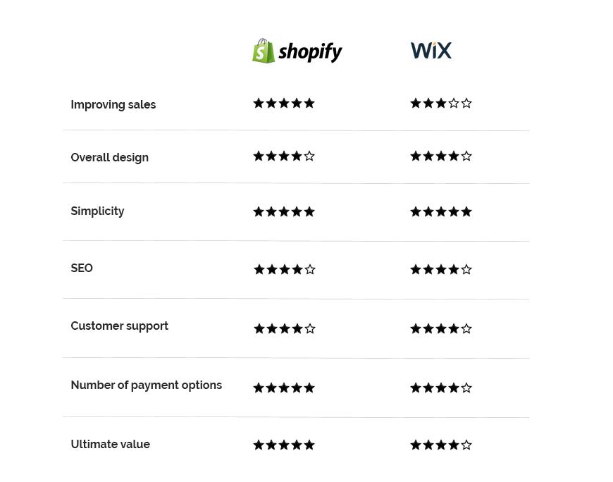 comparison table wix vs shopify