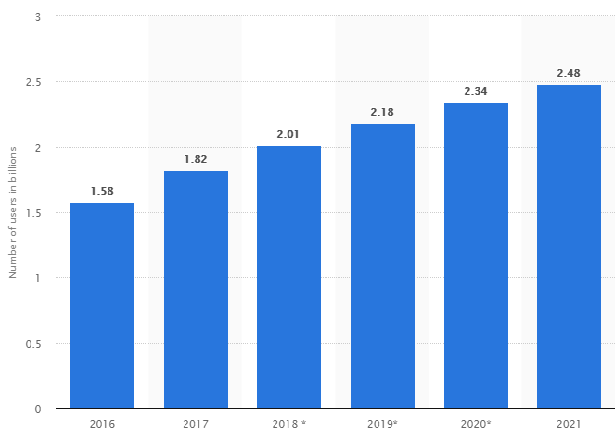 statistics on the annual growth of instant messengers