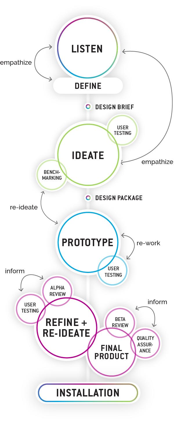 Graphic showing Trivium's process