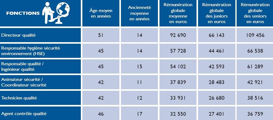 Récapitulatif des salaires en fonction de la fonction occupée (Guide des salaires 2018/2019)