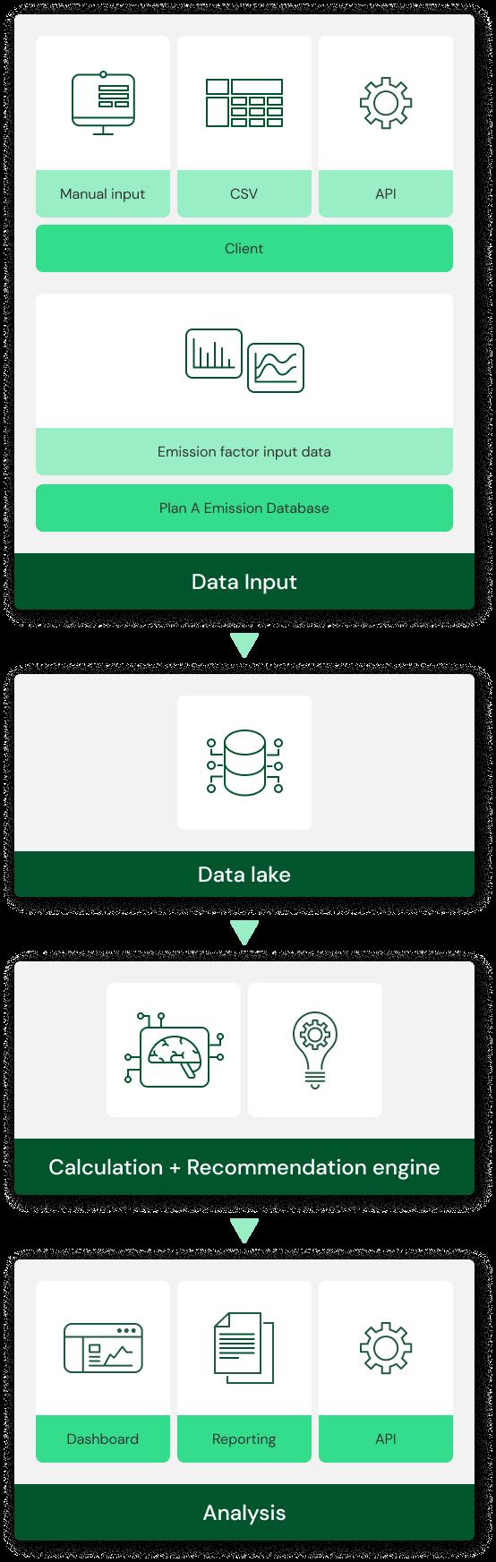 Data process visual