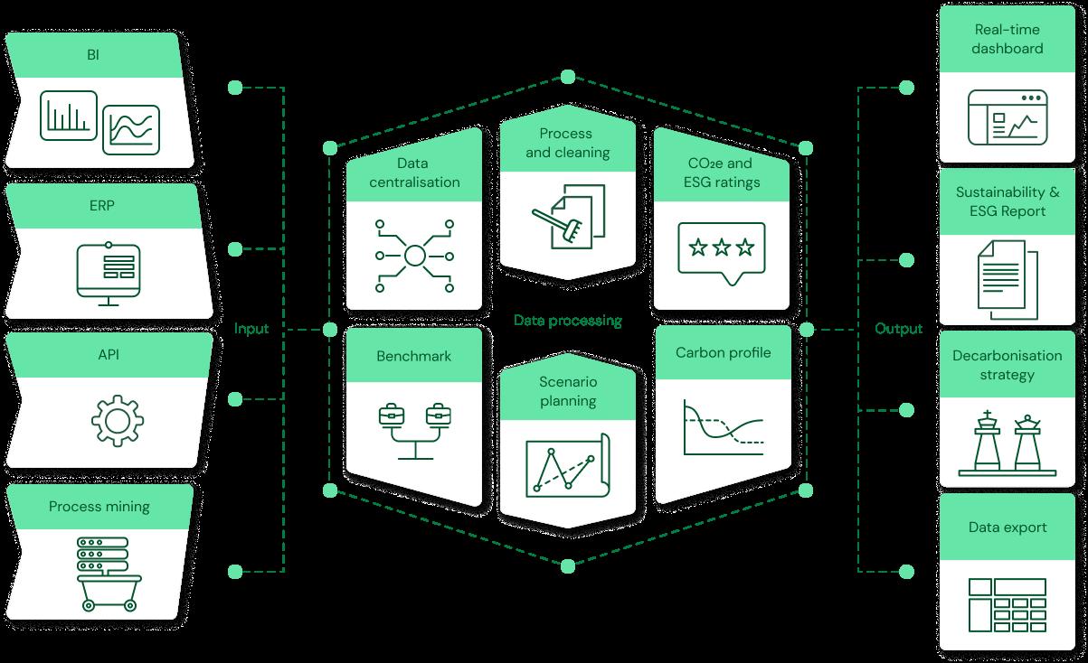 Plan A process visual