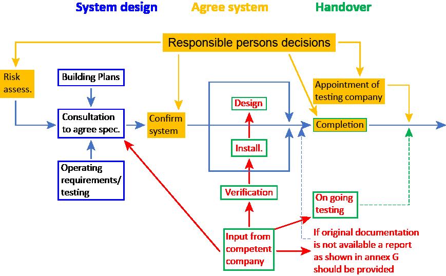 System Documentation Guide