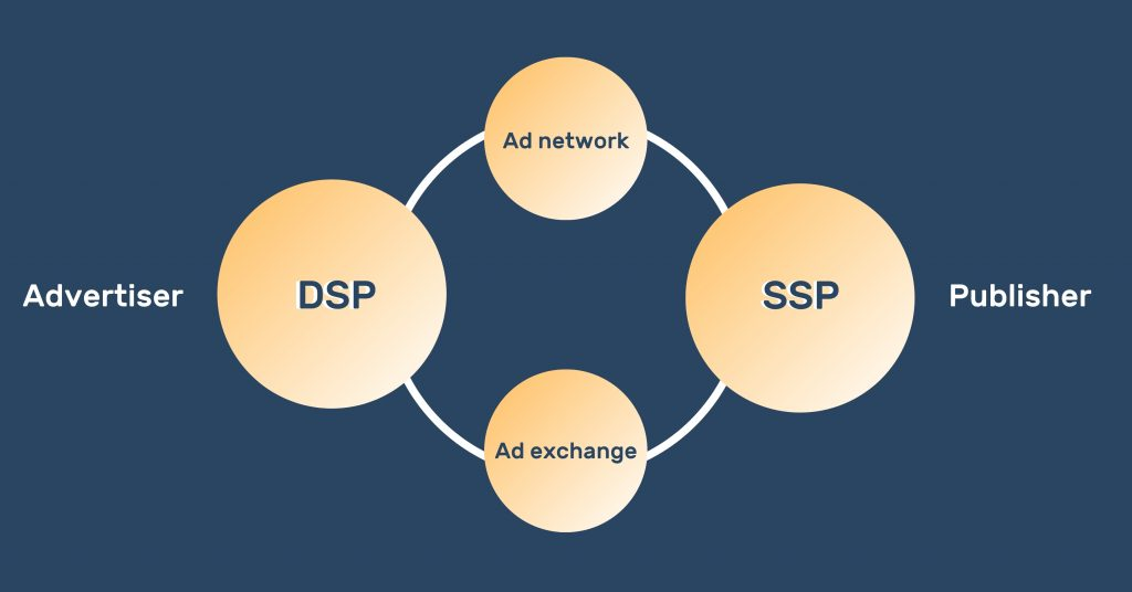 A diagram showing the correlation between DSP, SSP, Ad network, Ad exchange