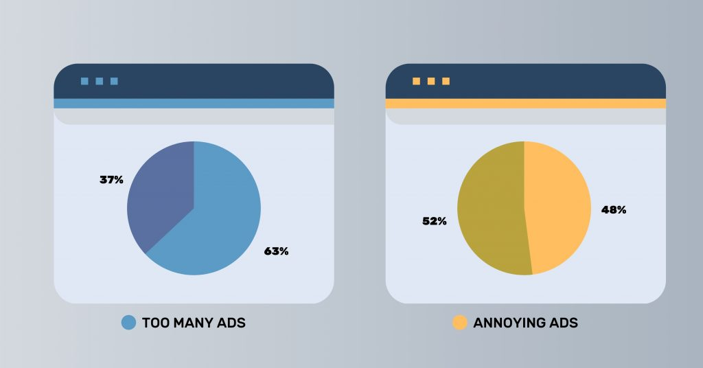 Two pie charts stating that 63% of users installed an ad blocker because of too many ads and 48% of users installed an ad blocker because of annoying ads.