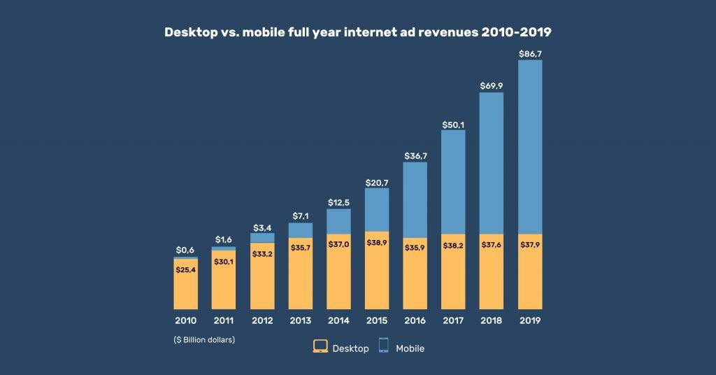 Graph of desktop vs. full year internet ad revenues 2010-2019
