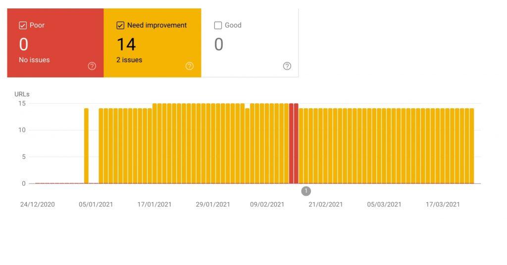 Screenshot from Core Web Vitals Report