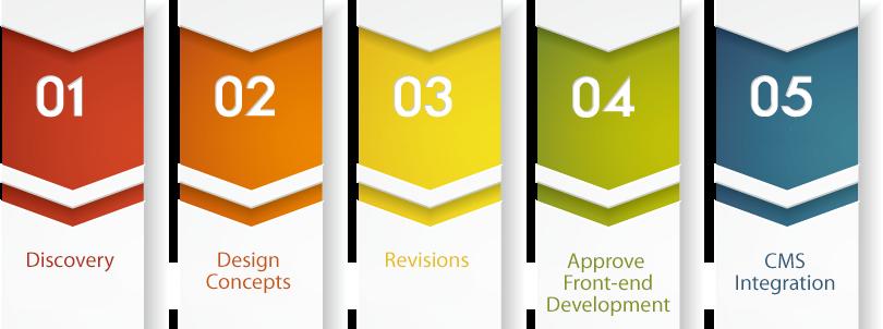 custom web design process