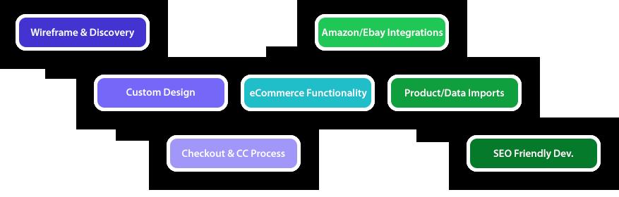 eCommerce website process