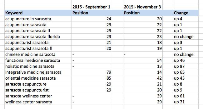 Comparison keyword ranking chart