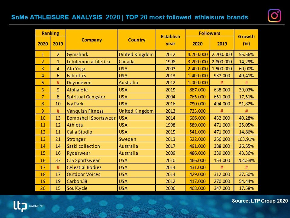 200417 Athleisure analysis 2020 - most followed.jpg