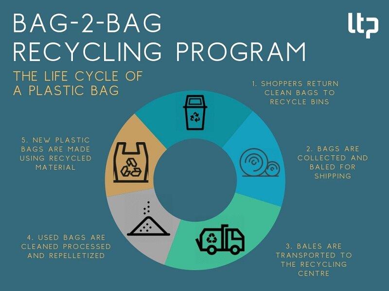 BAG-2-BAG RECYCLING PROGRAM (1)_newformat.jpg