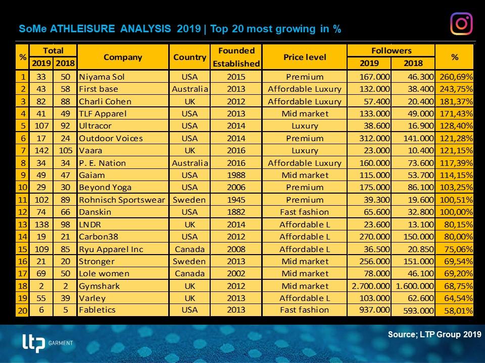 181231 Athleisure analysis 2019 growing.jpg
