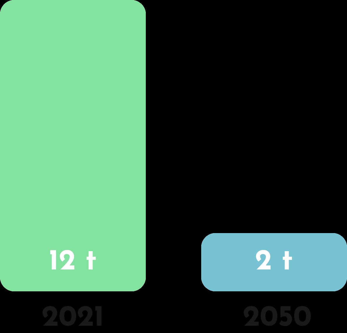 empreinte carbone, objectif 2050
