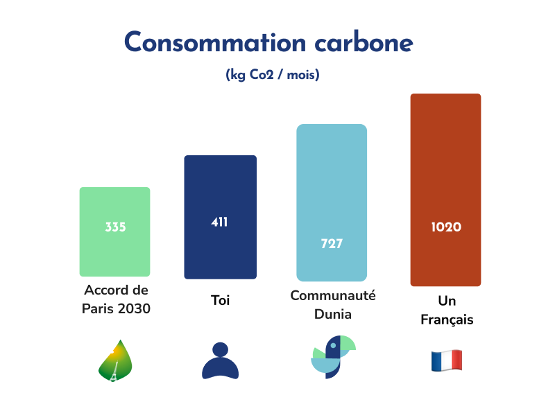 comparaison de l'empreinte carbone par rapport à un français