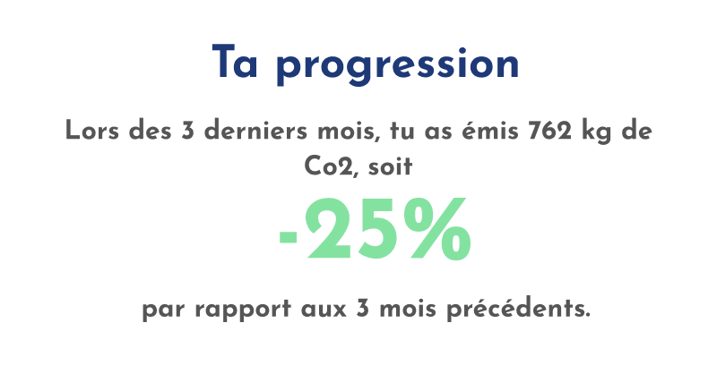 progression de l'empreinte carbone