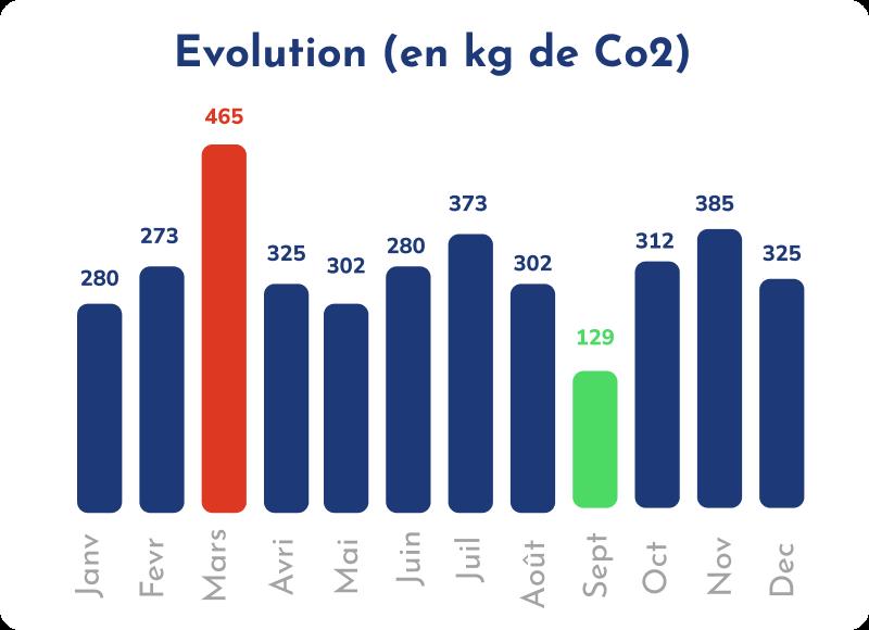 évolution mensuelle de l'empreinte carbone