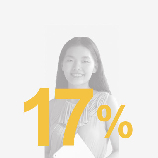 statistic 17% overlaid on woman smiling