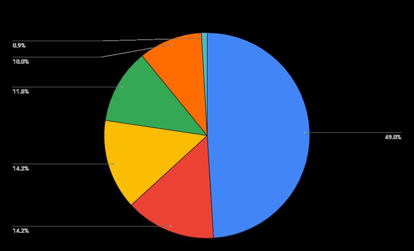 Pie chart with a breakdown of crypto portfolio.