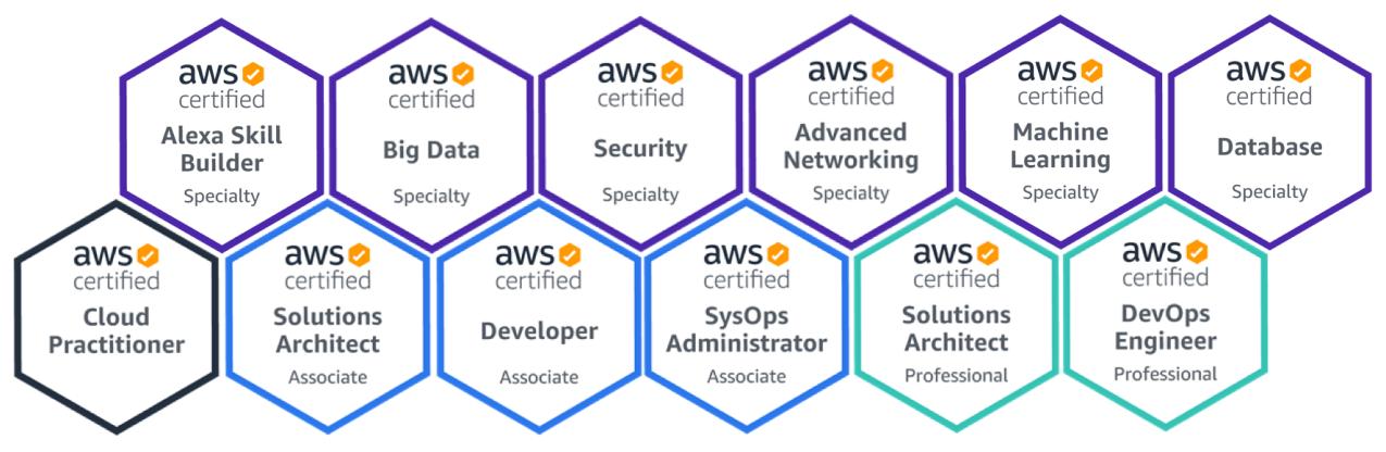 Certificaciones del instructor en AWS