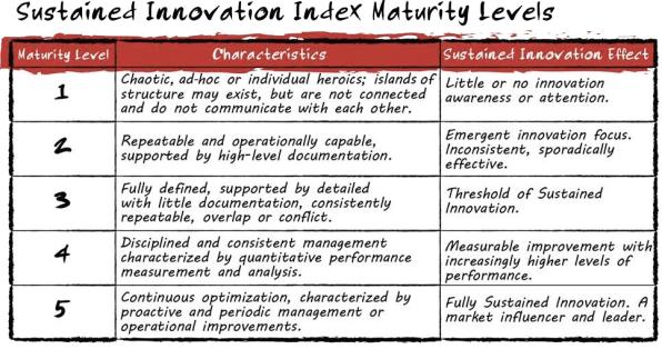 Innovation Muturity Fast Company